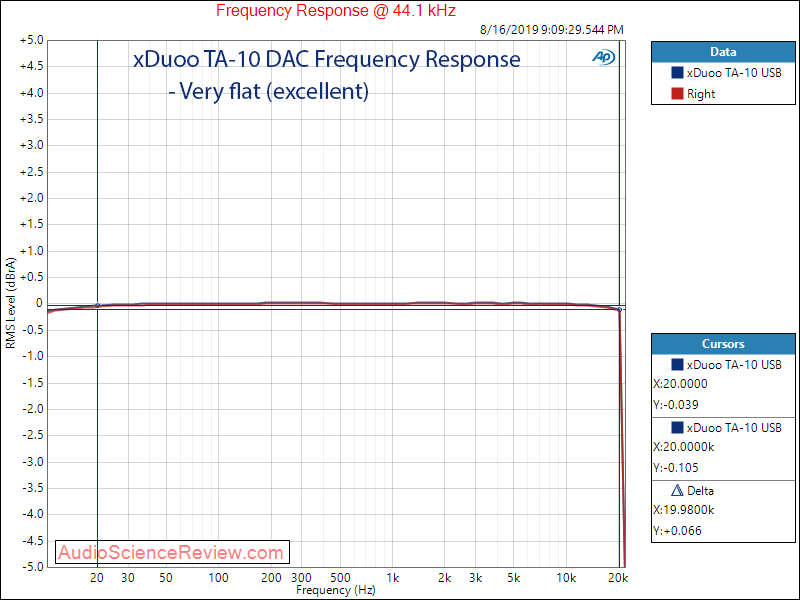 xDuoo TA-10 DAC and Headphone Amplifier Frequency Response Audio Measurements