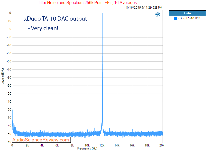 xDuoo TA-10 DAC and Headphone Amplifier jitter Audio Measurements